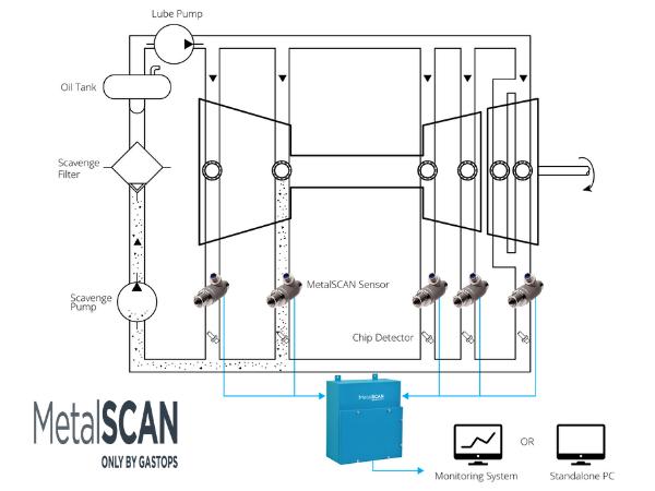 MetalSCAN diagram