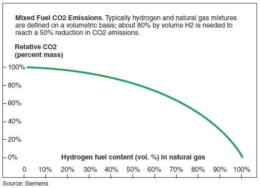 Hydrigen CO2 emissions