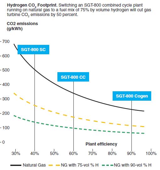 Hydrogen CO2 footprint