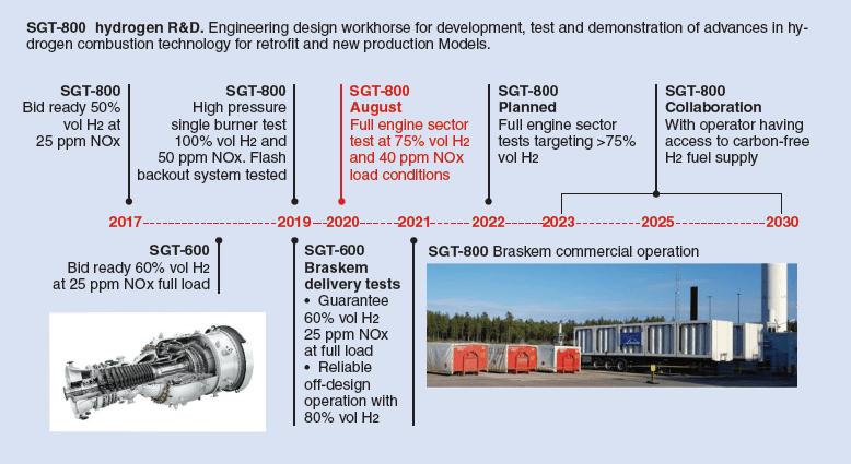 Siemens SGT-800