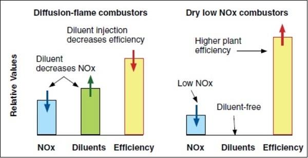 Diffusion flame combustors