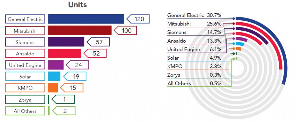 Gas Turbine OEM Market Share