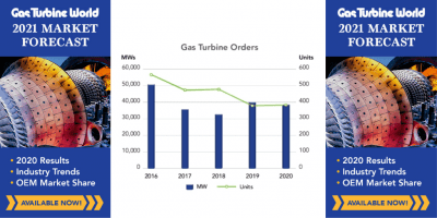 Gas Turbine Annual Sales
